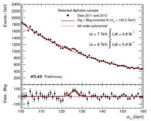 C'è vita oltre il bosone di Higgs?